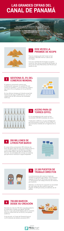 Infografía de la reforma del Canal de Panamá